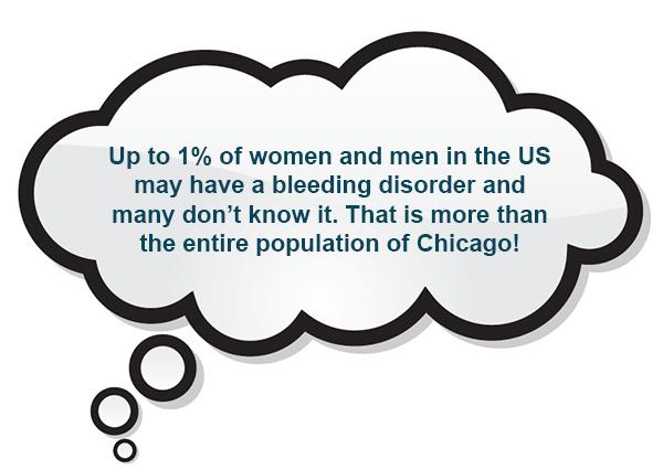 Up to 1% of women and men in the US may have a bleeding disorder and many don't know it. That is more than the entire population of Chicago!
